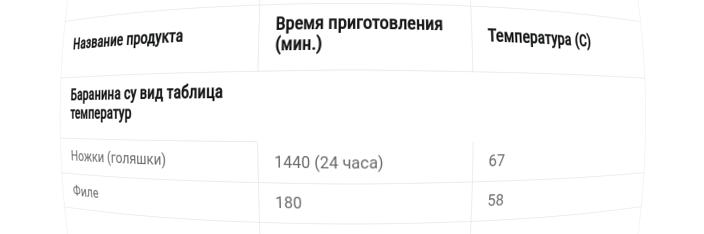 Баранина су вид таблица температур